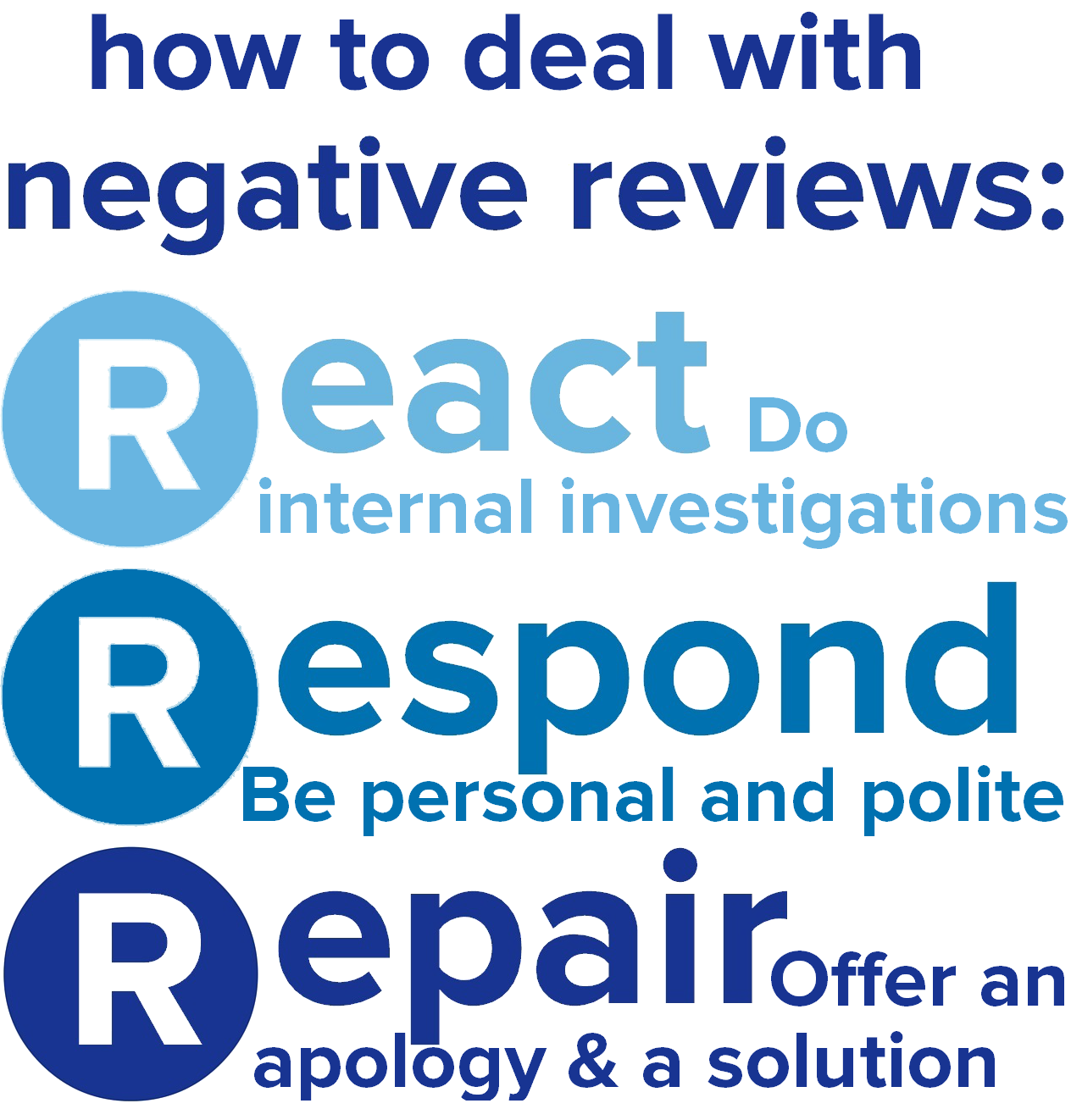 How to manage bad hotel reviews