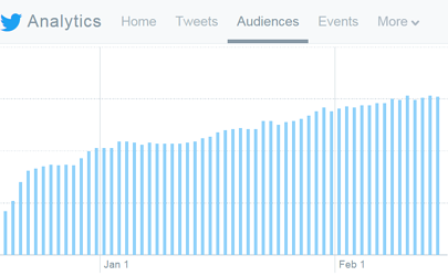 Check your Twitter analytics and other social media metrics regularly