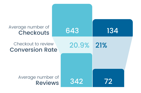 Checkins vs feedback