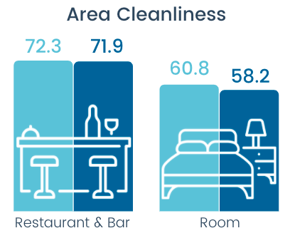 area cleanliness 2019 vs 2021
