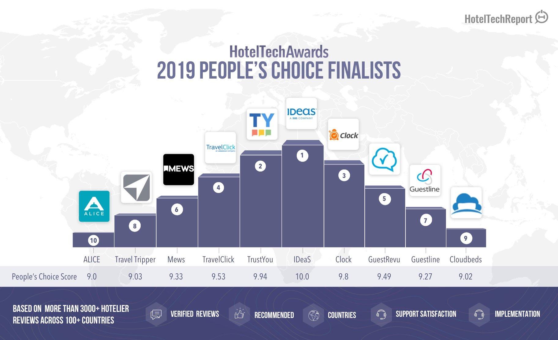 2019-Peoples-Choice-Finalists-GuestRevu