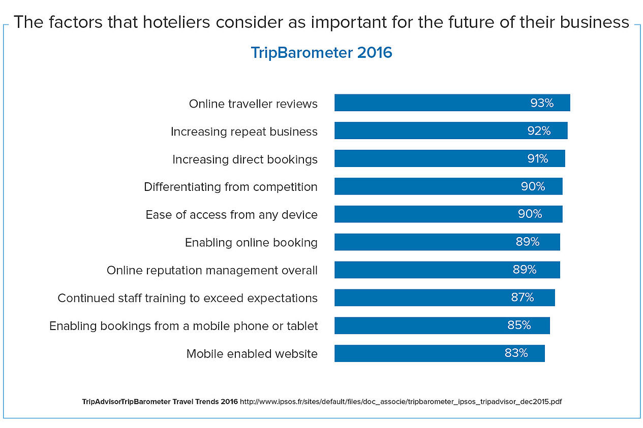 The factors that hoteliers consider important for the future of thier hotels