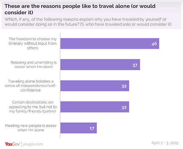 Reasons-people-like-to-travel-alone-yougov