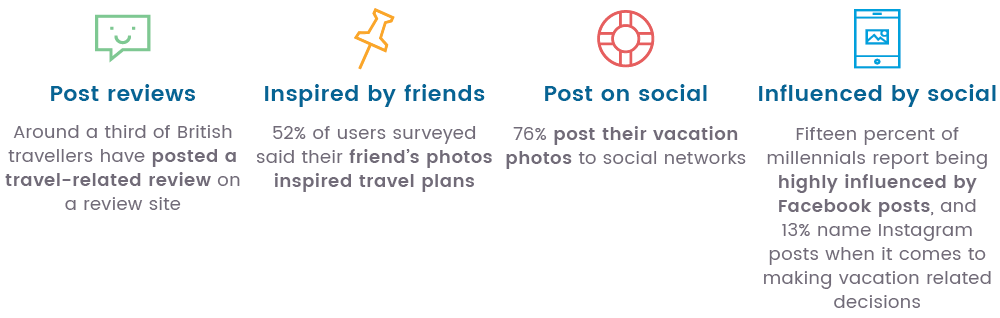 after-travel-mobile-statistics-guestrevu.png