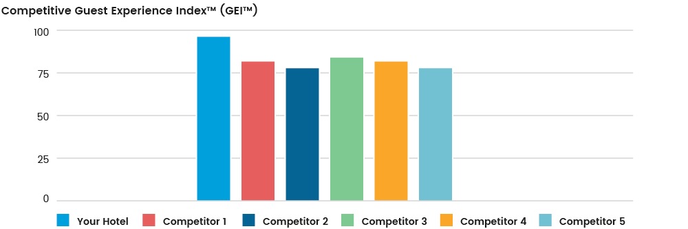 average-review-score-competitors.png
