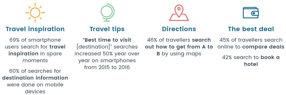 before-travel-mobile-statistics-guestrevu.png
