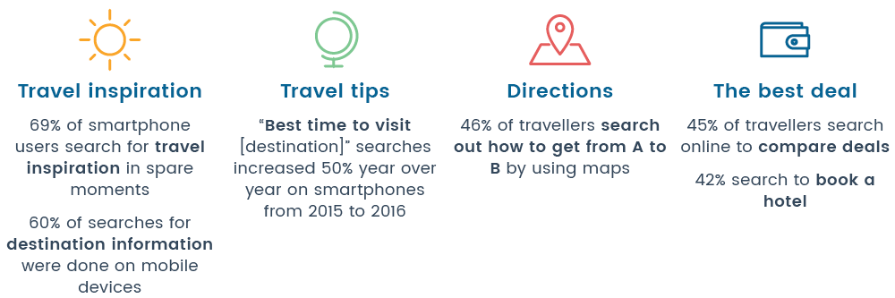 before-travel-mobile-statistics-guestrevu.png