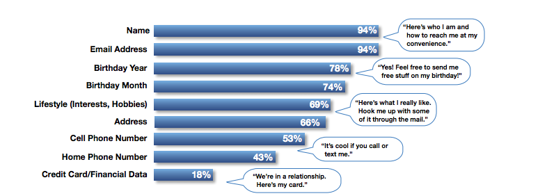 consumers-willing-to-share.png
