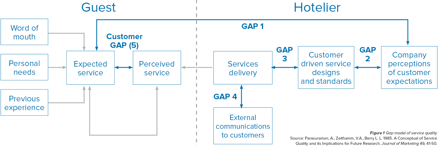 gap model of service quality hospitality.png