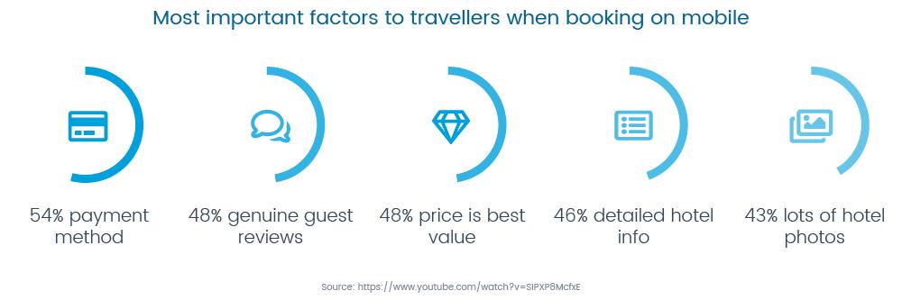 important-factors-booking-mobile-GuestRevu
