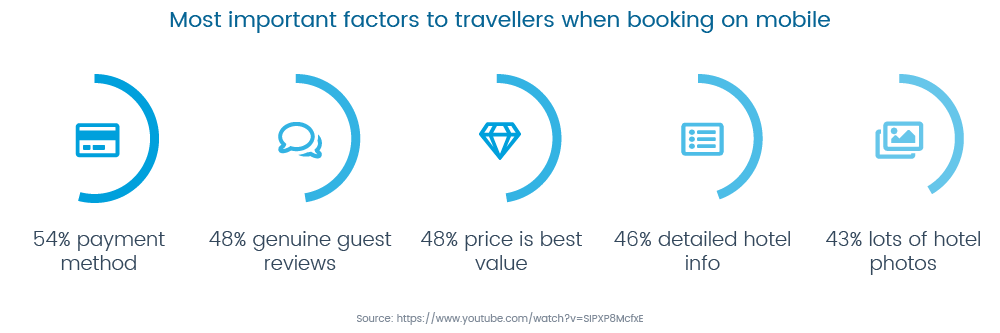 important-factors-booking-mobile-GuestRevu