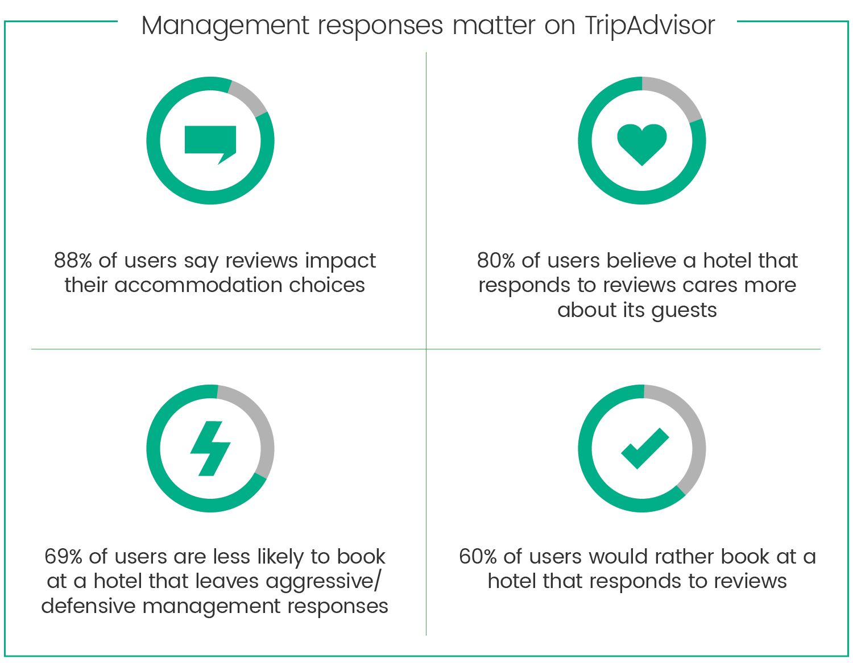 management responses matter.png