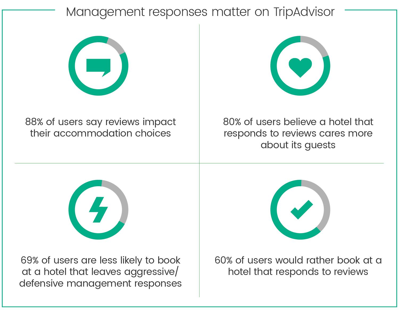 management responses matter
