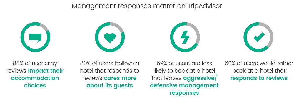 management-responses-matter-TripAdvisor