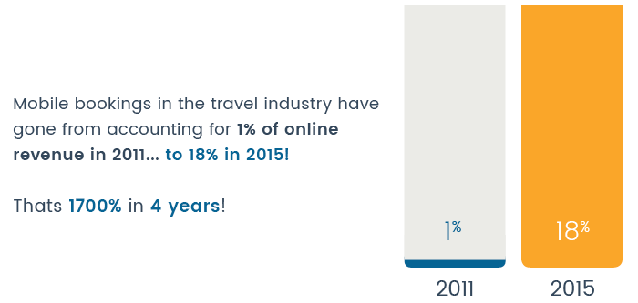 mobile-bookings-travel-industry-online-revenue-guestrevu.png