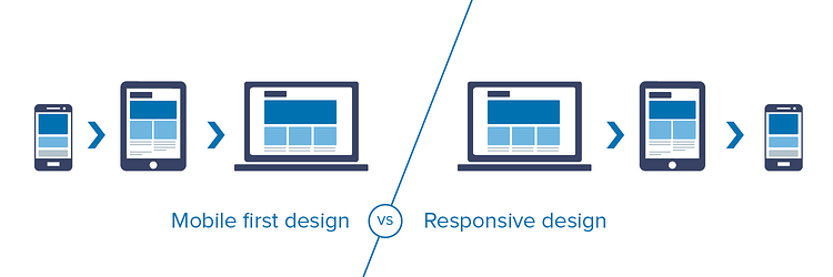 mobile first vs responsive web design.png