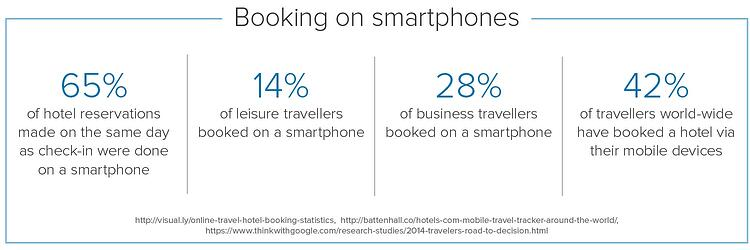 Travellers are increasingly using mobile devices to book hotels