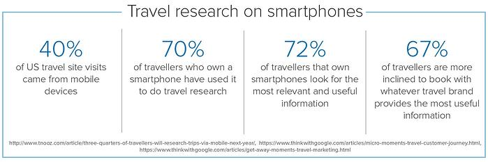 People use smartphones to research travel and hotel options