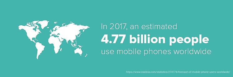 An estimated 4.77 billion people use mobile phones worldwide