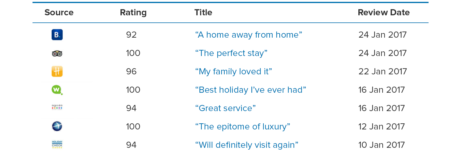 ORM software collects guest reviews from multiple locations on the web