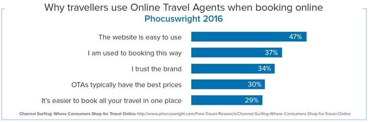 ota research phocuswright.png