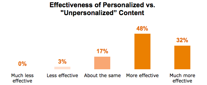 personalised-vs-unpersonalised-content.png