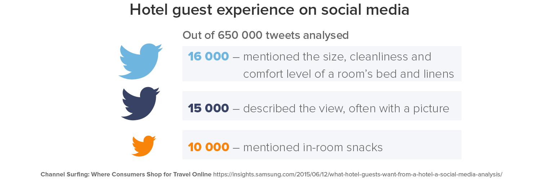 popular hotel amenities twitter.png