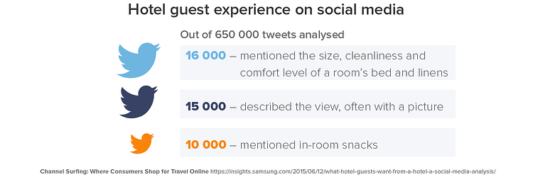 popular hotel amenities twitter.png