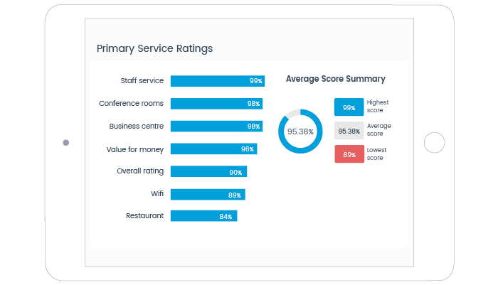 primary-service-ratings-mice