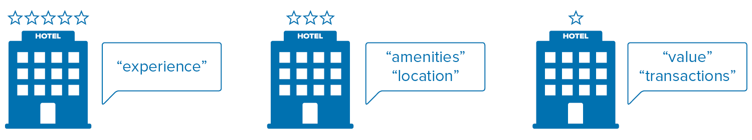 review_analysis_different_tier_hotels.png