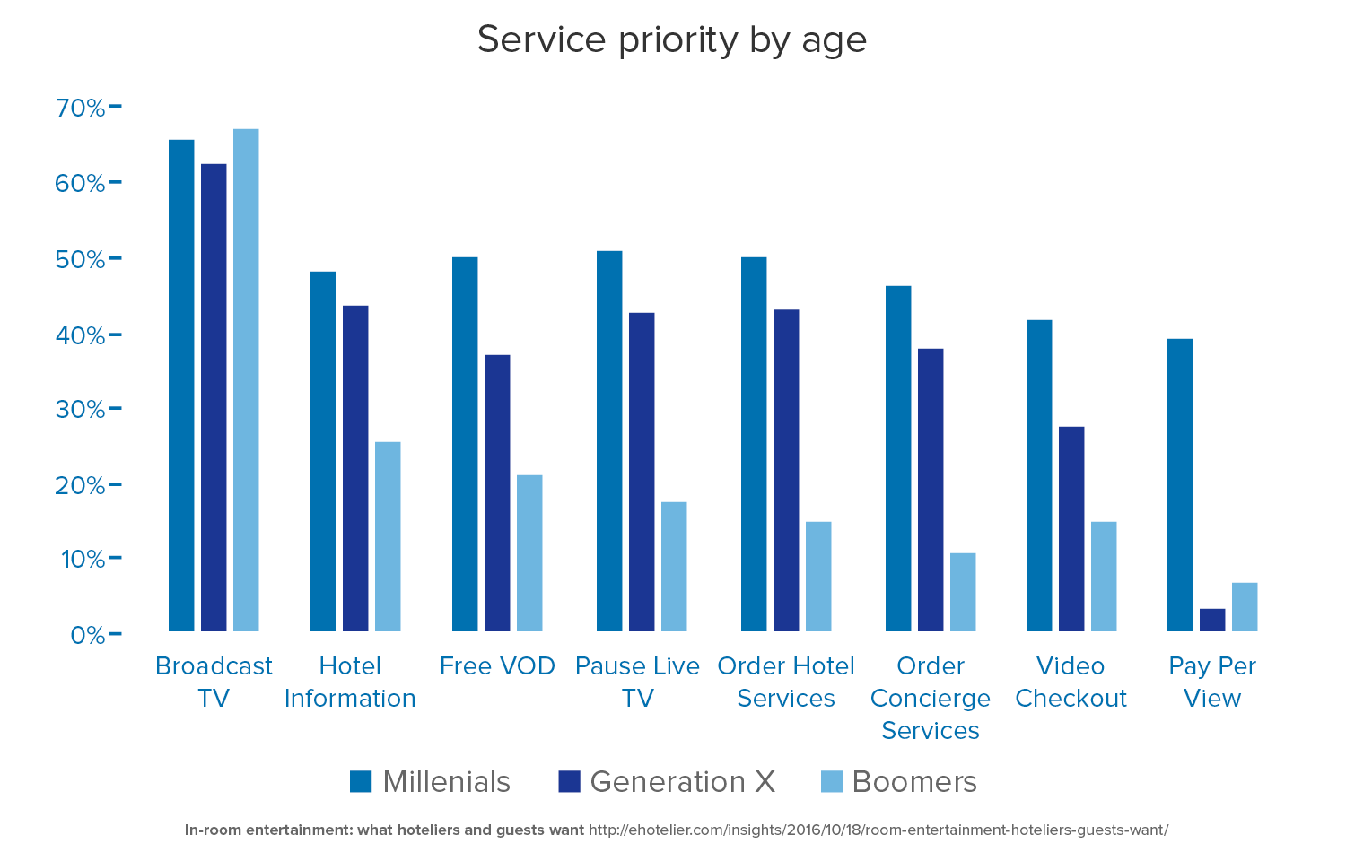 service priority by age-1.png