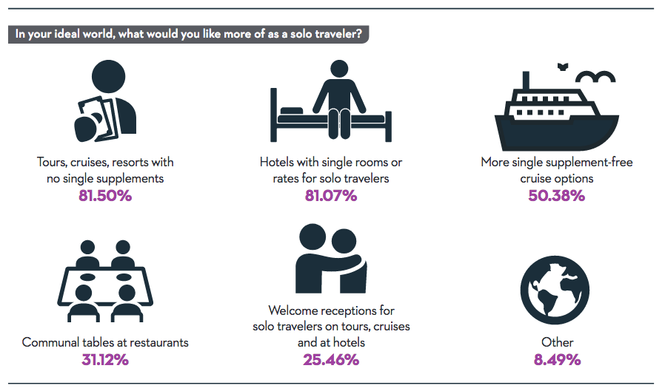 solo-travel-trends-report-screenshot