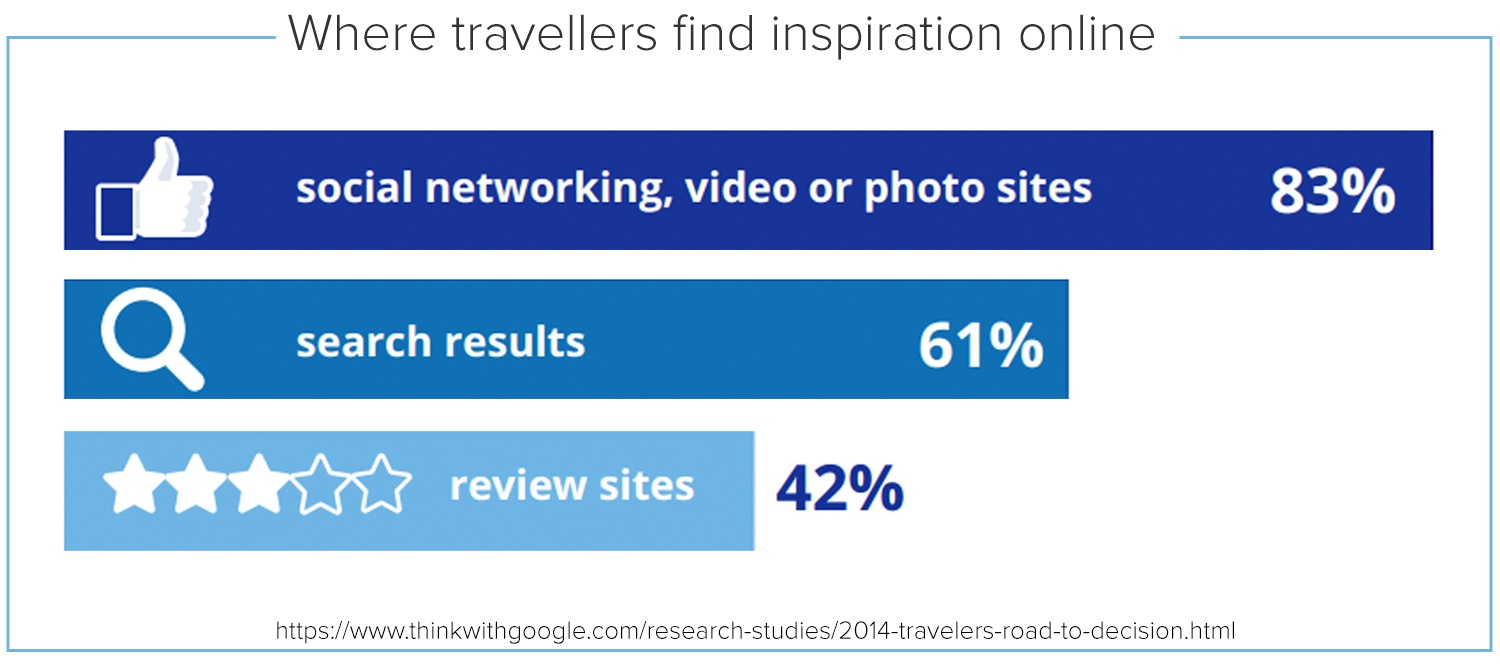 where travellers find inspiration online copy.jpg