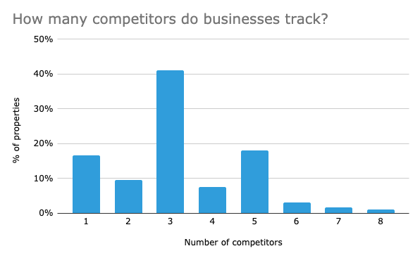 how-many-competitors-do-users-track