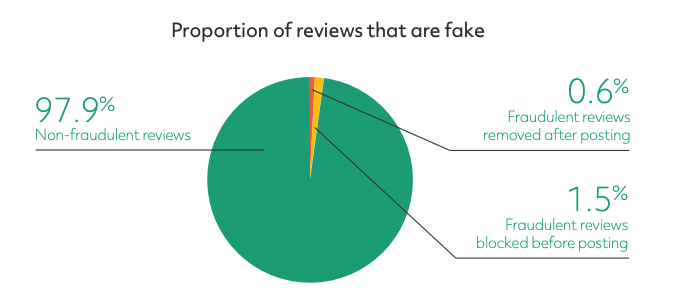 proportion-of-fake-reviews-on-tripadvisor