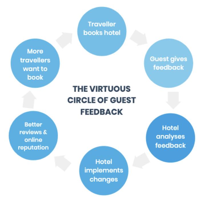 virtuous-circle