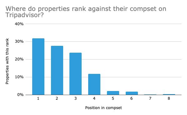 where-do-properties-rank-against-their-compset-on-tripadvisor
