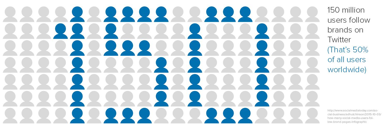 150 million people on Twitter follow brands