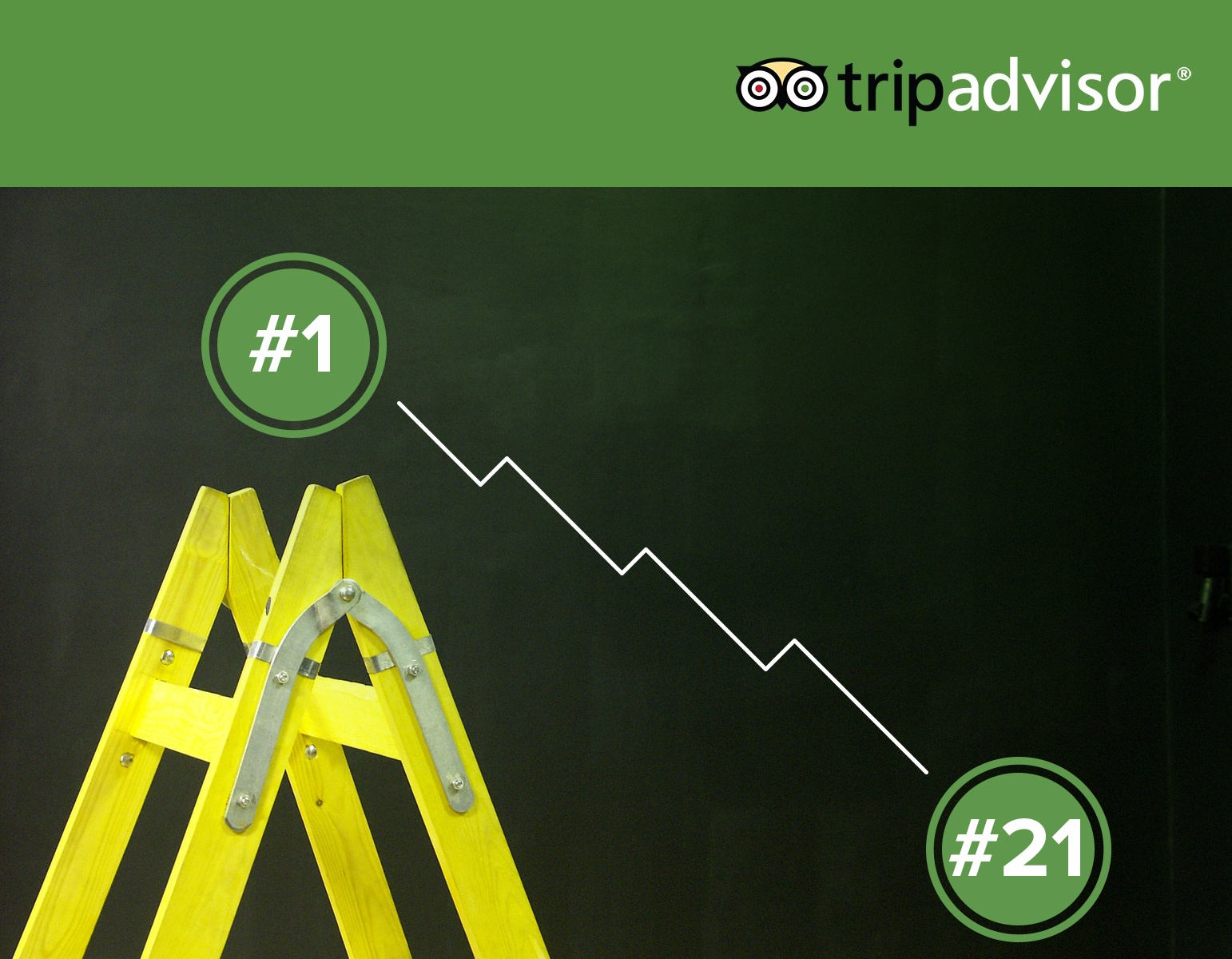 How your TripAdvisor ranking is calculated (and how to improve it)